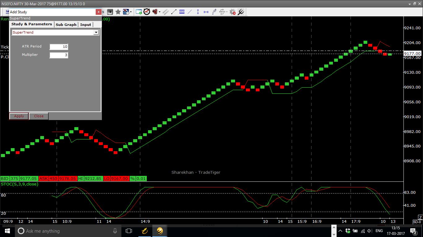 Intraday Renko Trading System On Sharekhan Trade Tiger