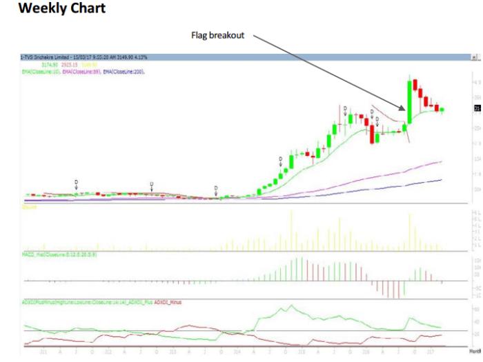 TVS Srichakra Weekly Chart 1