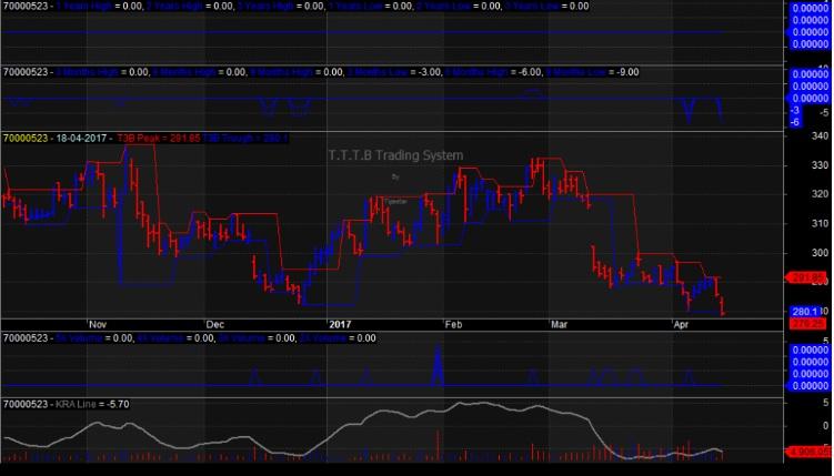coal india share price trend