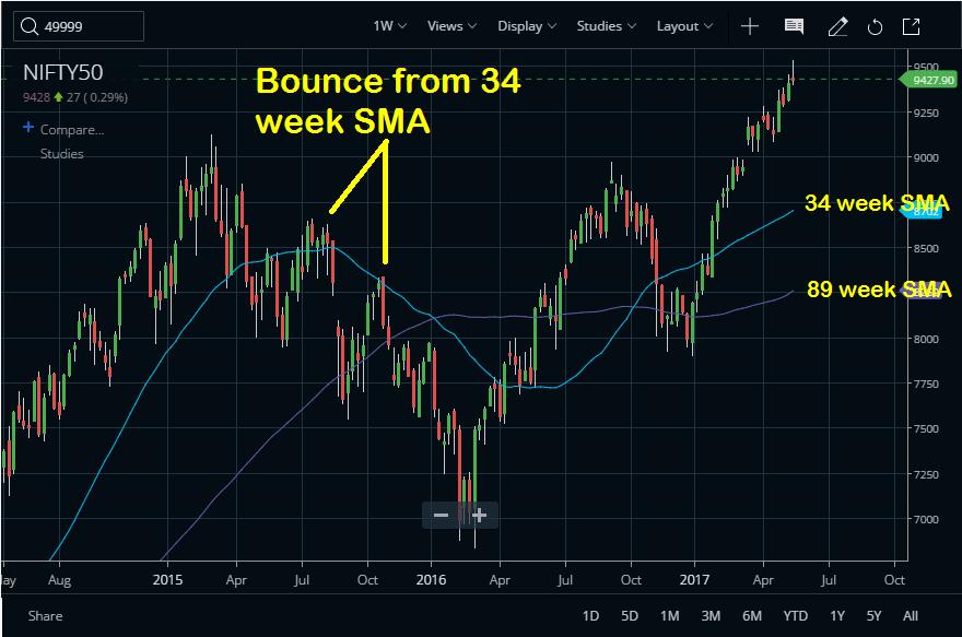 Bull OR Bear Market Now