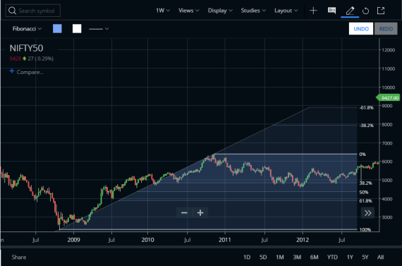 Fibonacci Retracement Levels