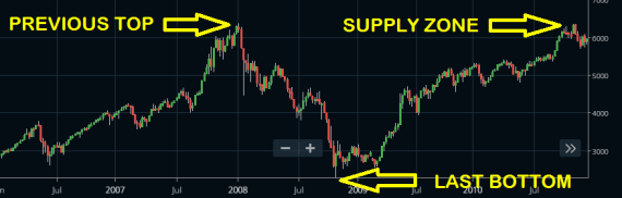 Market Reversal