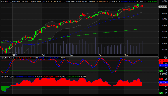 Nifty Resistance 9550