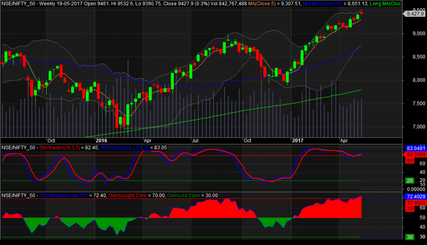 Nifty Trend Reversal