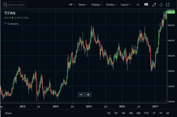 Titan Industries Weekly Chart