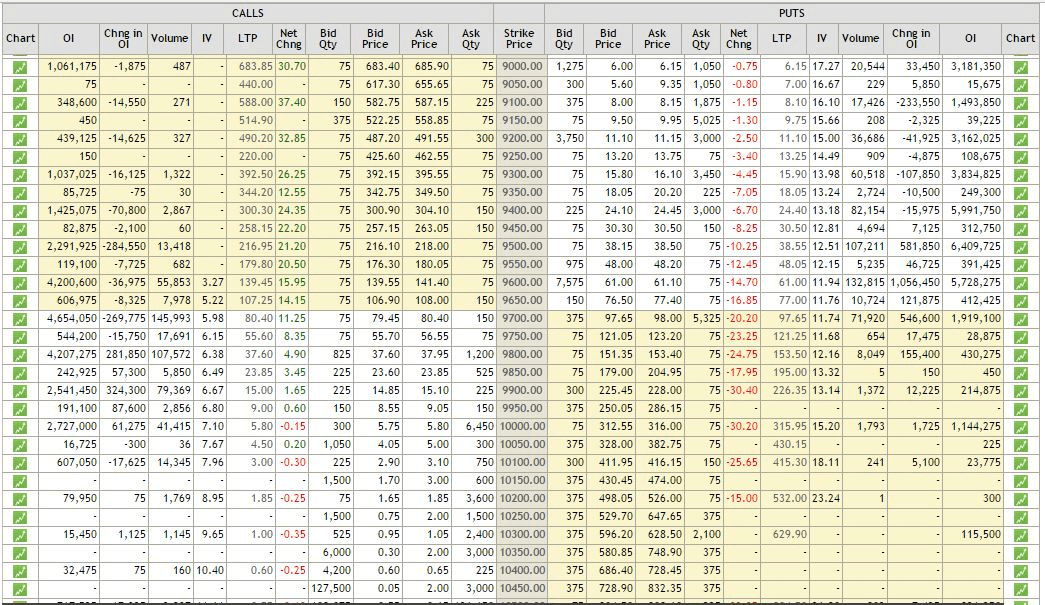 NSE Options Data