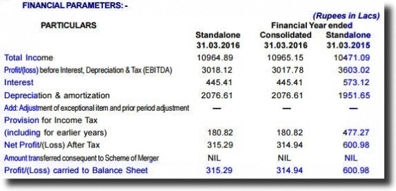 gtpl financials