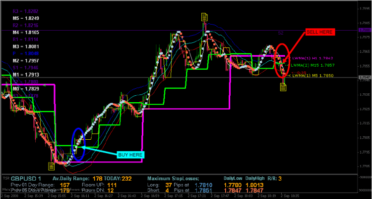 1-Minute-Scalping-System