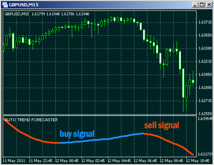 Auto-Trend-Forecaster-Indicator