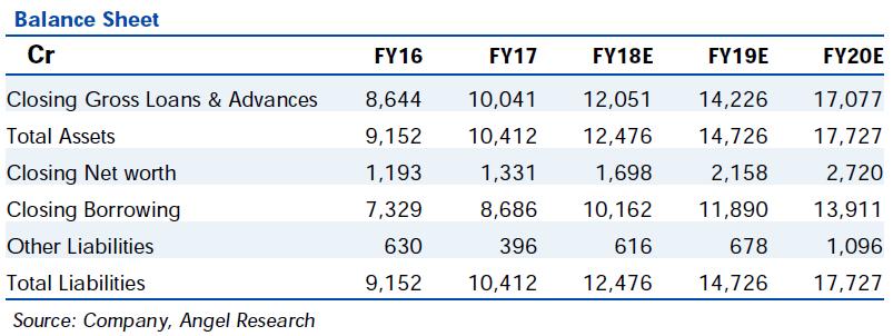 L&T Finance Balance Sheet
