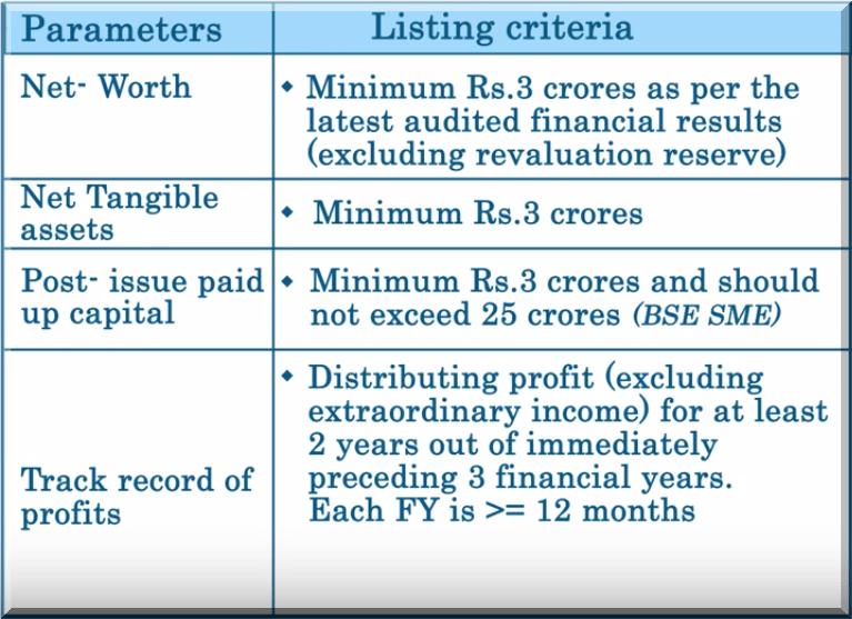 SME Exchange Listing Criteria