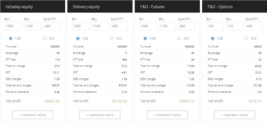 Zerodha Brokerage Calculator MIS