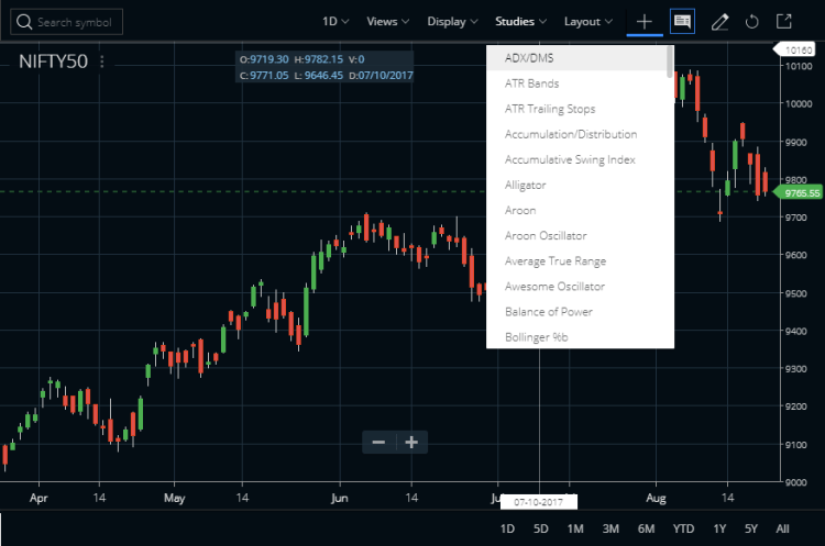 ADX/DMS Indicator On Zerodha Kite