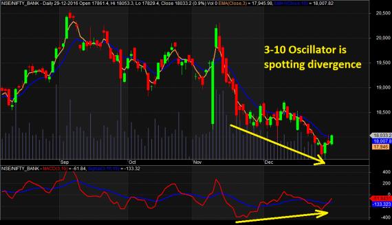 Trend Reversal Patterns