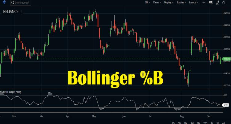 bollinger %b