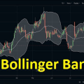 bollinger bands indicator