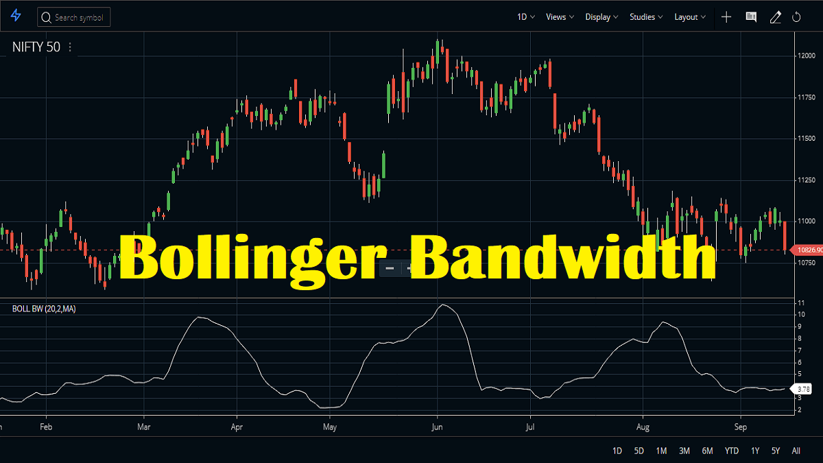 Bollinger Bandwidth Technical Indicator, Strategy