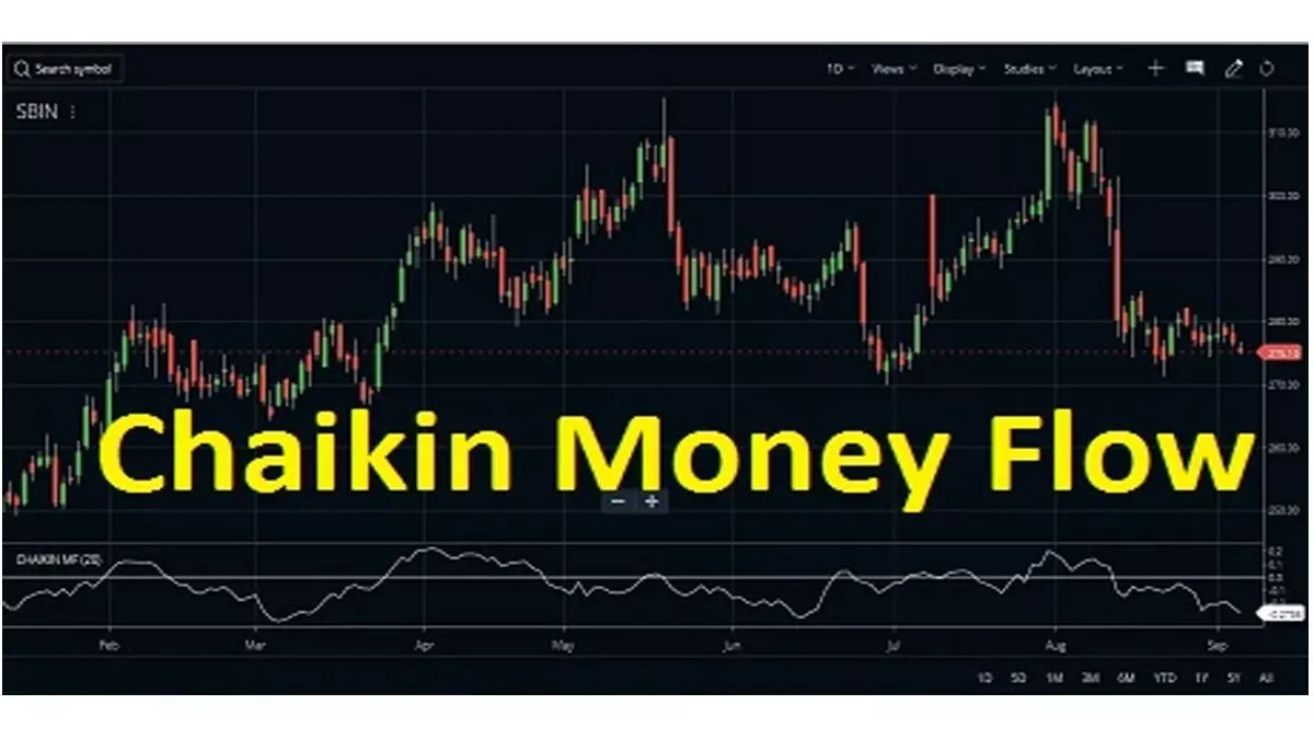 Chaikin Money Flow Cmf Indicator Strategy Formula Stockmaniacs