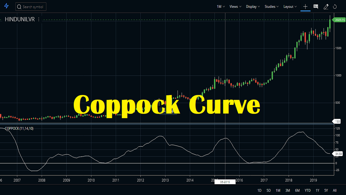 Coppock Curve Indicator Calculation, Trading Strategy