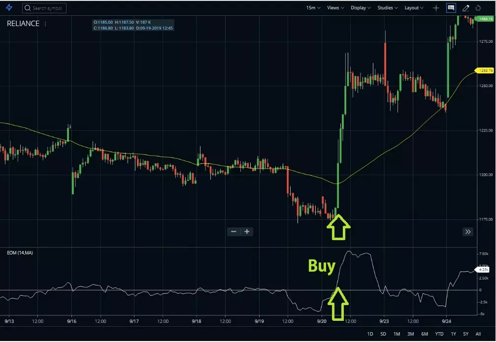 Buy Position