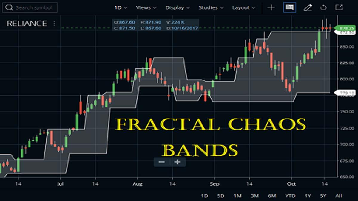 Fractal Chaos Bands Indicator In Zerodha Kite