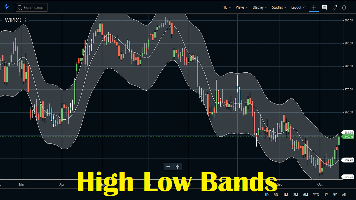 High Low Bands Indicator Trading Strategy, Formula