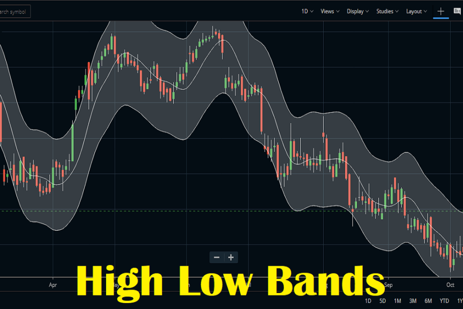 High Low Bands Indicator