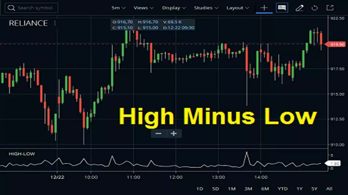 High Minus Low Indicator In Zerodha Kite