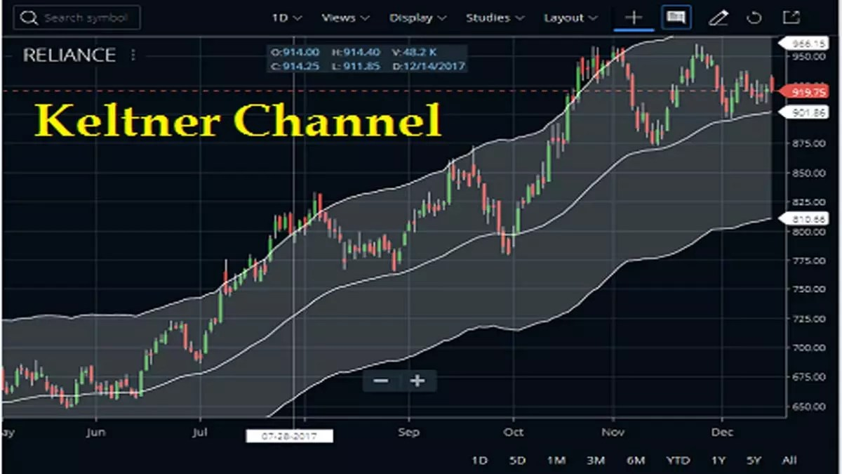 Keltner Channel Indicator In Zerodha Kite