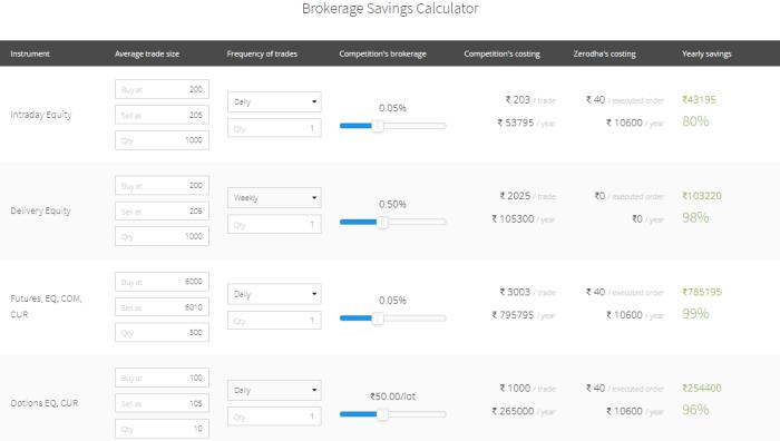 Brokerage Savings Calculator
