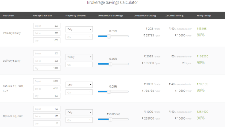 Brokerage Savings Calculator