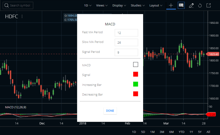 MACD Indicator Zerodha