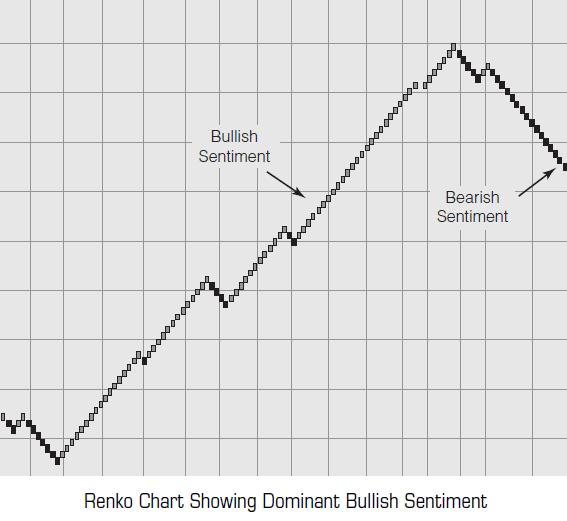 Sentiment Indicators by Abe Cofnas