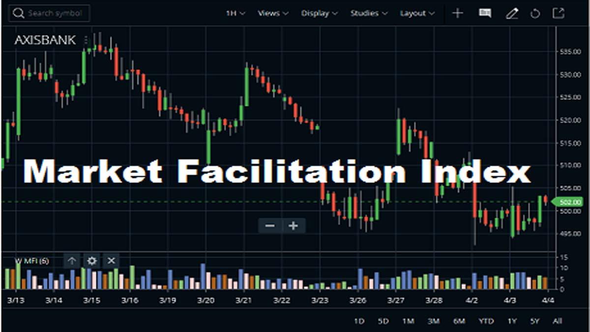 Market Facilitation Index-Indicator In Zerodha Kite3