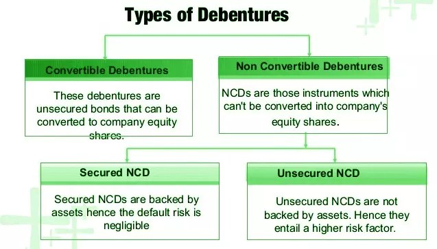 Difference Between Convertible and Non-Convertible Debentures