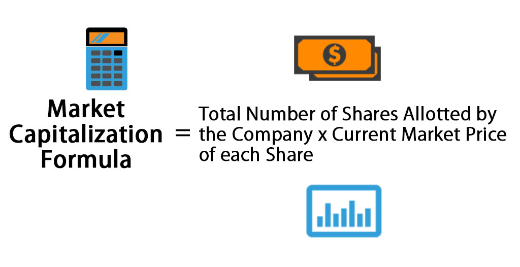 Market Capitalization formula