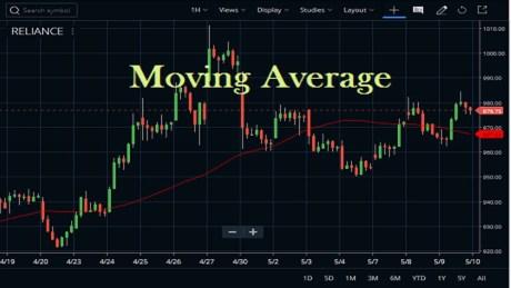 Moving Average Indicator Settings