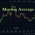 Moving Average Indicator Settings