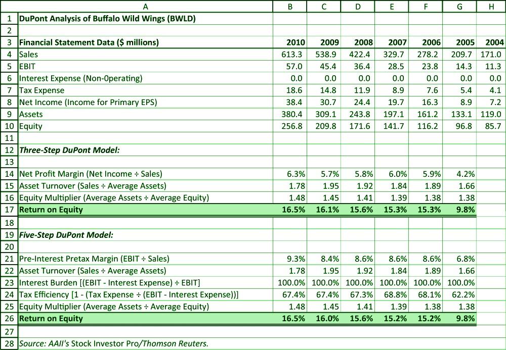 Return on net worth ratio