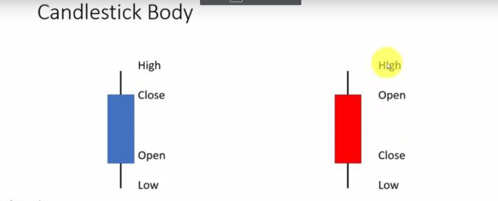 candlestick body analysis
