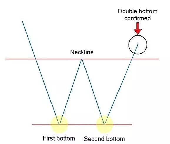 Double Bottom Pattern Rules