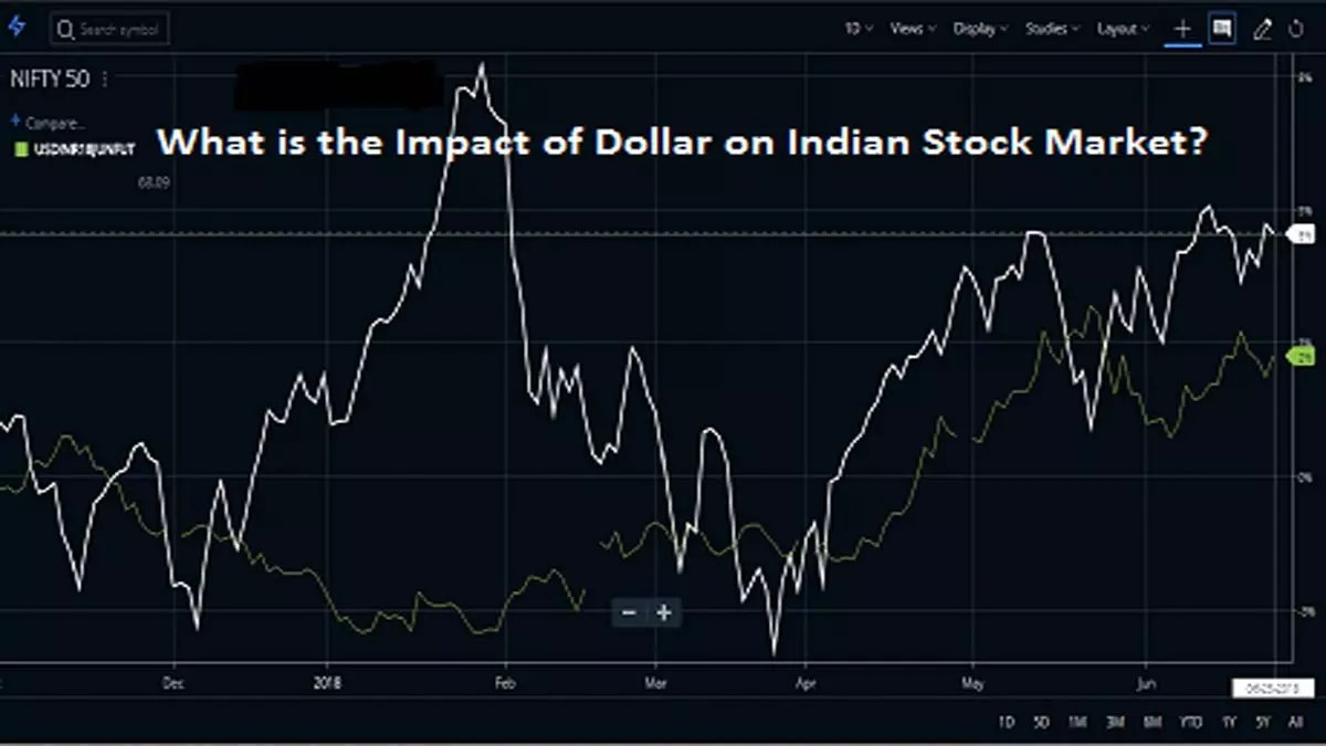What is the Impact of Dollar on Indian Stock Market?