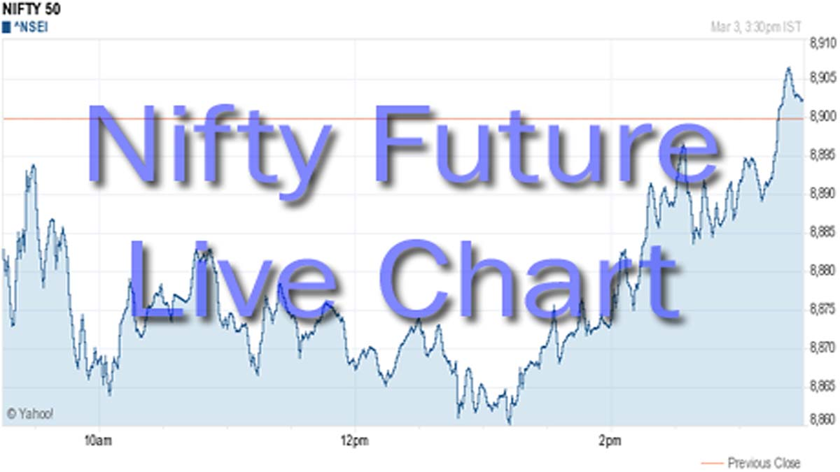 Nifty Futures Live Chart With Buy Sell Signals