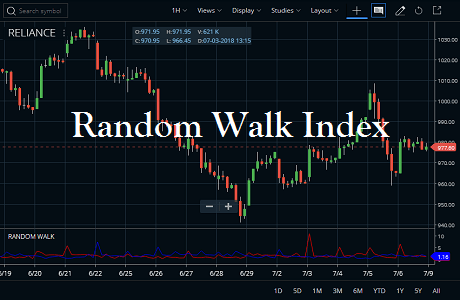 Random Walk Index Indicator