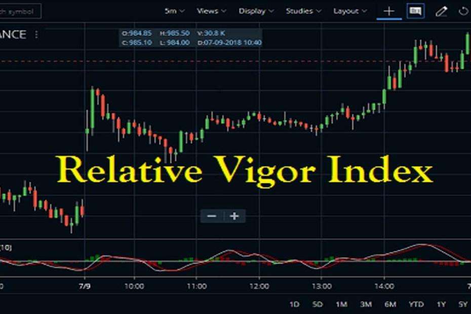 Relative Vigor Index Indicator