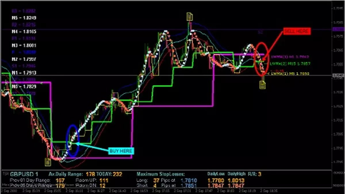 1 Minute Scalping System