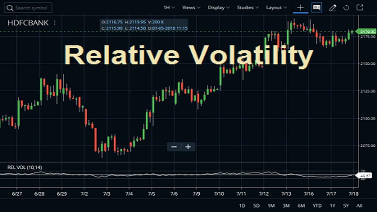 Relative Volatility Index Settings
