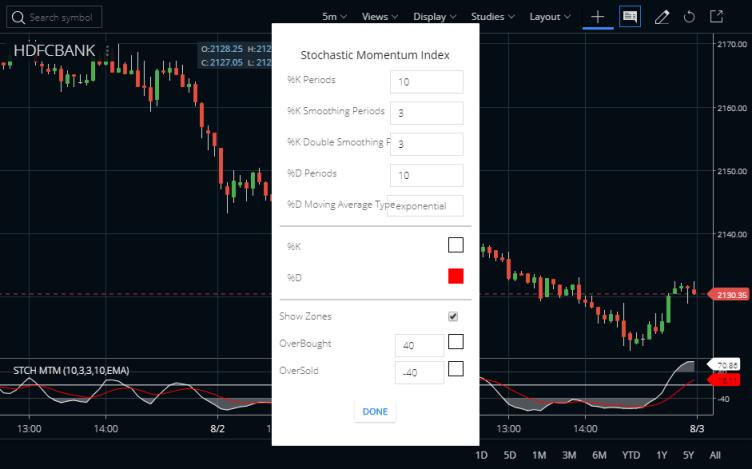 Stochastic Momentum Index Indicator