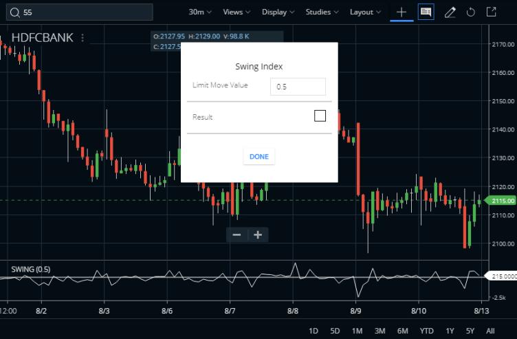 Swing Index Indicator Formula