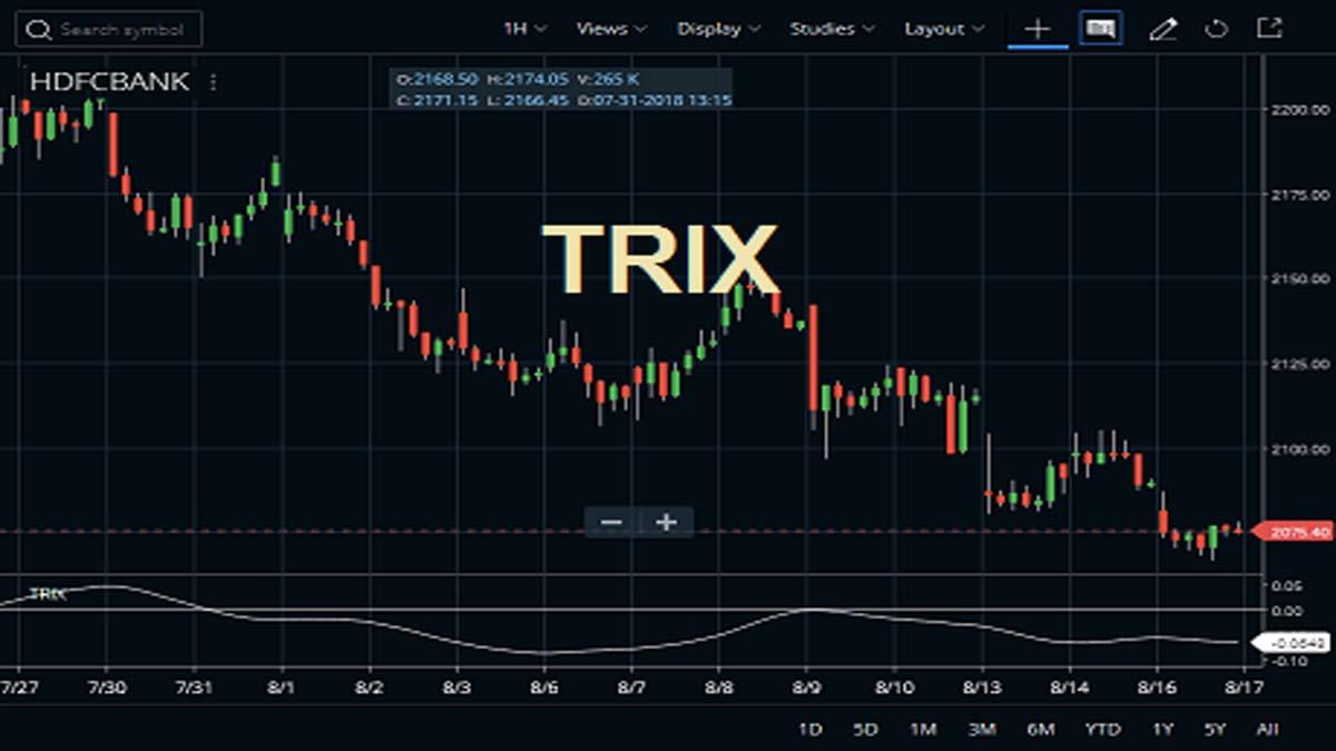 TRIX Indicator Zerodha